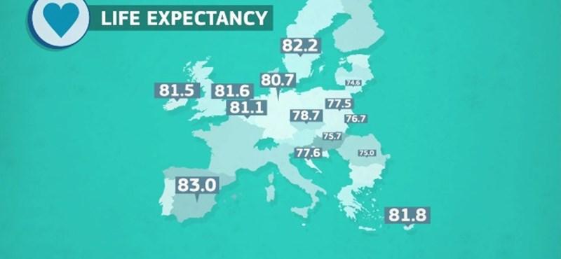 Lesújtó: az EU majd' minden országában tovább élnek, mint Magyarországon