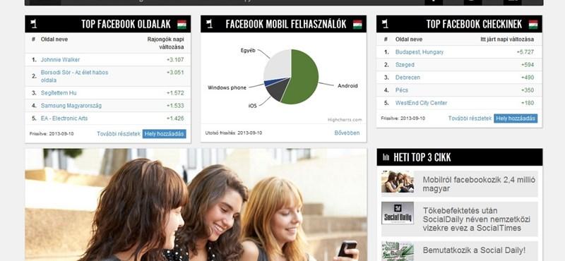 Újabb magyar startup tarolná le a világpiacot