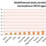 A magyarok kapják legdrágábban a mobilinternetet
