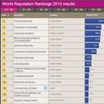 Friss felsőoktatási rangsor: ezek a világ legerősebb egyetemei